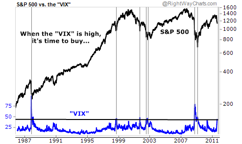 When the VIX is High, It's Time to Buy