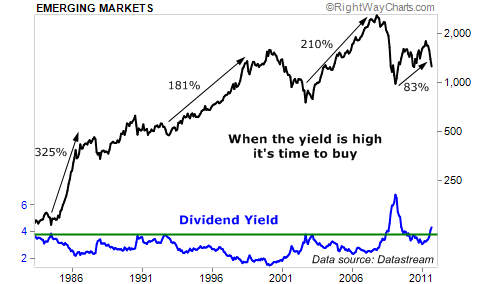 Buy When Emerging Market Yield is High