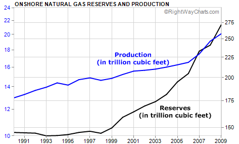 Proven U.S. Natural Gas Reserves and Production