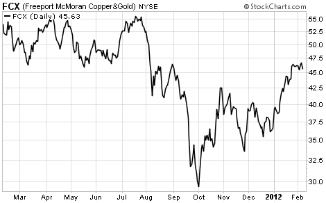 Freeport McMoRan (FCX) Shares Since Oct 2011
