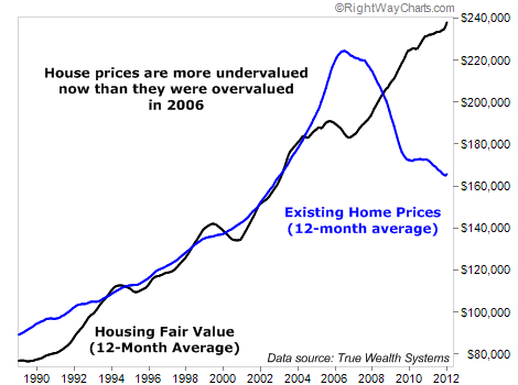 U.S Home Prices are More Undervalued Than Ever