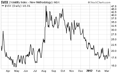 The Volatility Index (VIX) Looks Ready to Explode Higher