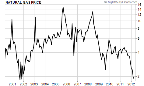 The Dramatic Collapse of Natural Gas Prices