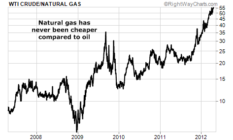 Natural Gas Has Never Been Cheaper Compared to Oil