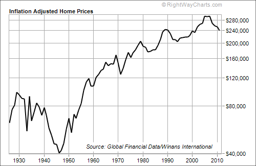 Inflation-Adjusted Home Prices Since WWII