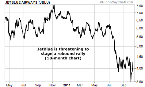 JetBlue is threatening to stage a rebound rally