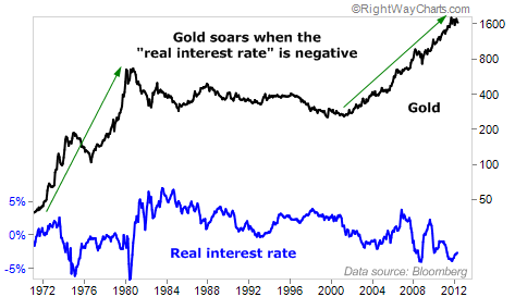 """Gold Soars When the """"Real Interest Rate"""" is Negative"""
