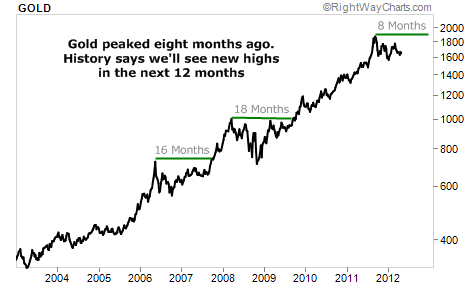 Gold Peaked 8 Months Ago