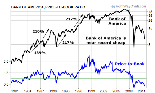Bank of America (BAC) is Near Record Cheap