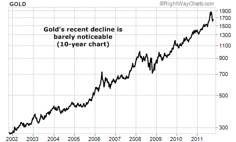 Gold's recent decline is barely noticeable