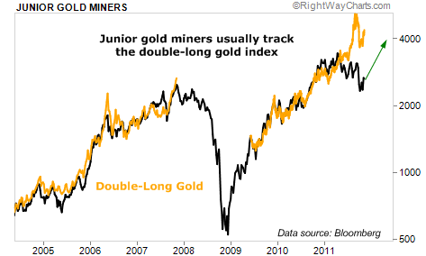 Junior Gold Miners Usually Track the Double-Long Gold Index
