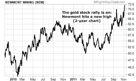 The gold stock rally is on: Newmont hits a new high