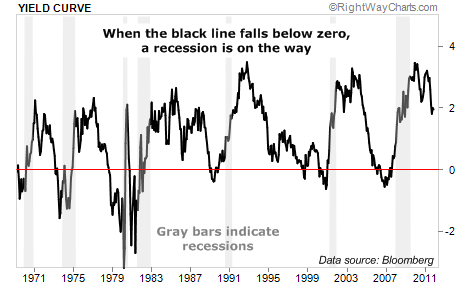 When the Yield Curve Falls Below Zero, a Recession is On the Way