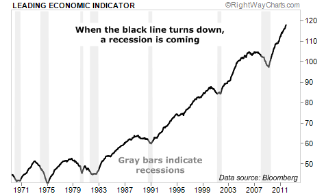 When the Leading Economic Indicator Falls, Recession is Coming