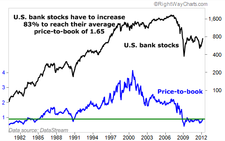 U.S. Bank Stocks are Well Under Their Average Price-to-Earnings