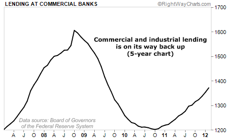 Commercial and Industrial Lending on the Rise