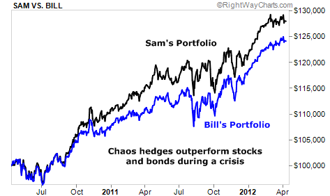 Chaos Hedges Outperform Stocks and Bonds in a Crisis