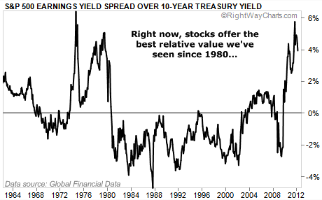 S&P 500 Earnings Yield Spread Over 10-Year Treasury Yield