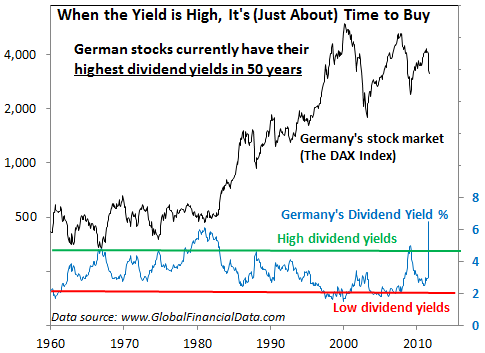 German Stocks Have Highest Dividend Yield in 50 Years