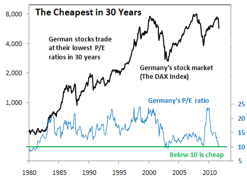 German Stocks Trading at Their Lowest P/E Ratio in 30 Years