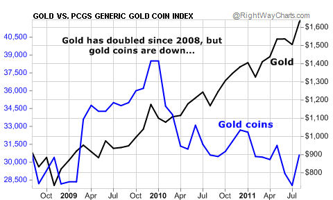 Gold Has Doubled Since 2008, but Gold Coins are Down