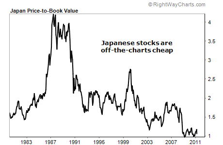 Japanese Stocks are Off-the-Charts Cheap