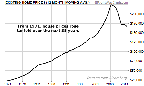House Prices Rose Tenfold Since 1971