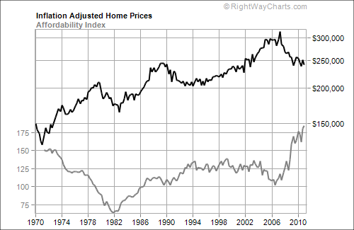 Inflation Adjust Home Prices Since 1970