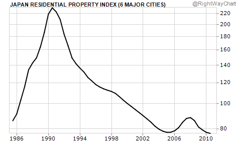 Japanese Residential Property Index