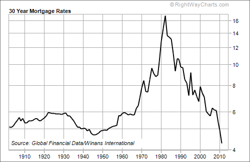 Graph of U.S. Mortgage Interest Rates since 1900